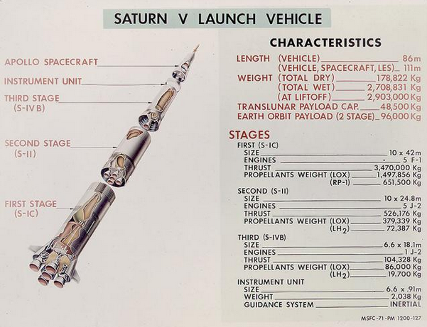 Saturn V Launch Vehicle cutaway illustration